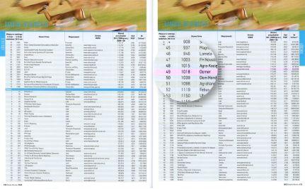 Gazele Biznesu 2012 - wyniki rankingu